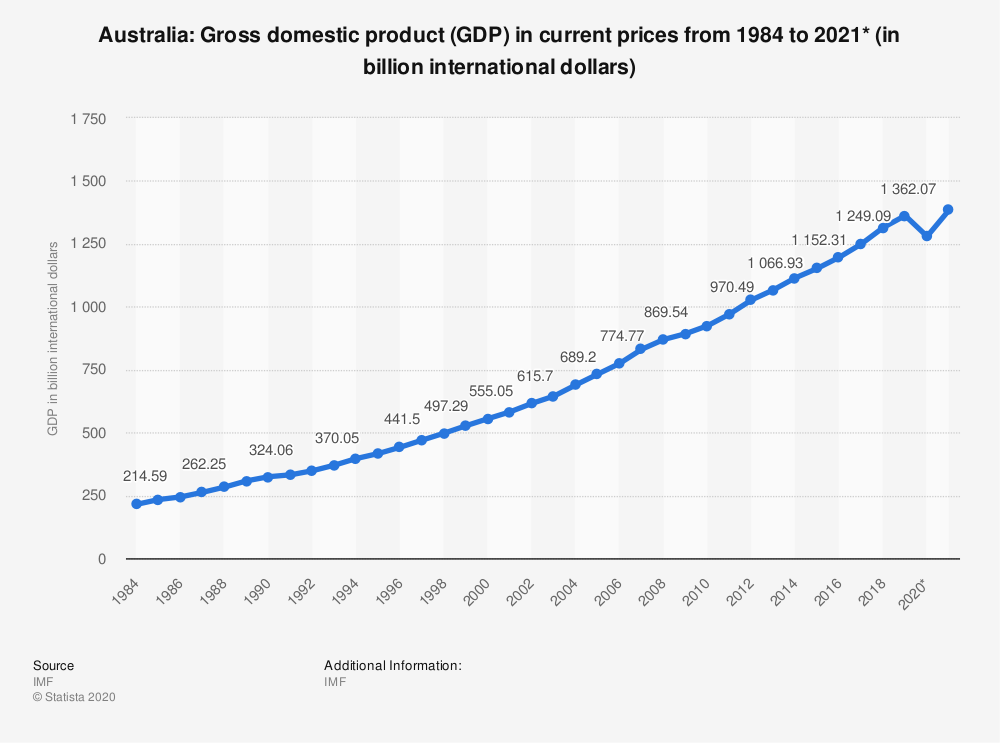 statisticid263573gross-domestic-product--gdp--of-australia-2021.png