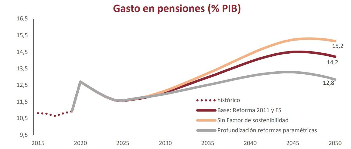 airef-pensiones-2020-graf-1-gasto-pib.jpg