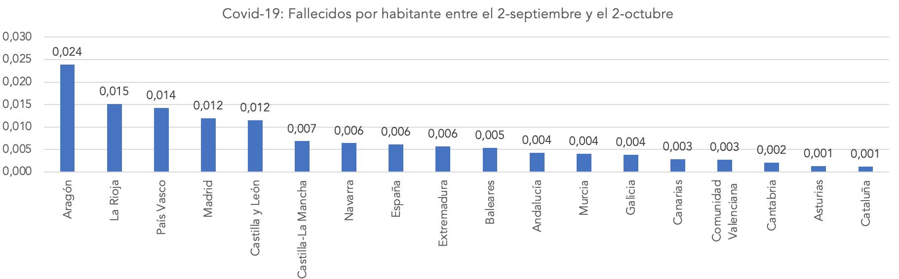 2-covid-19-muertes-por-habitante-segunda-ola-coronavirus-espana-septiembre-2020-por-ccaa.png