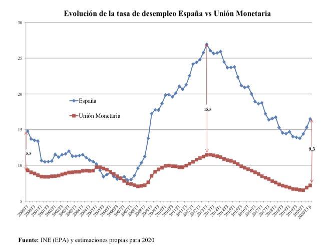 2-brecha-paro-eurozona-espana.jpeg
