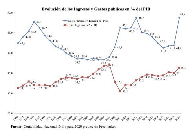 5-ingresos-gastos-publicos-espana-2020.jpeg