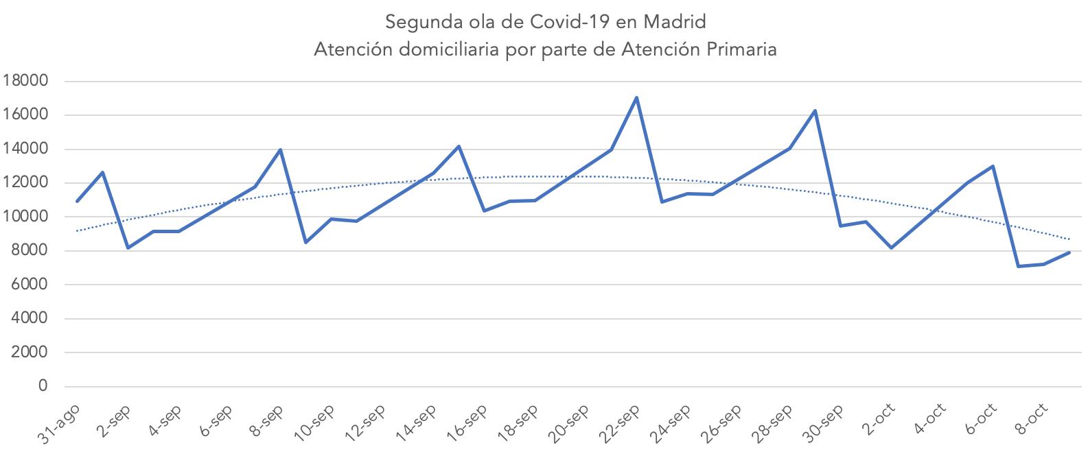 2-atencion-domiciliaria-segunda-ola-covid-19-madrid.png