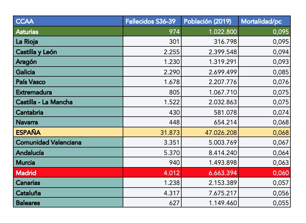 mortalidad-por-habitante-covid-19-segunda-ola-septiembre-ccaa-espana-madrid.png