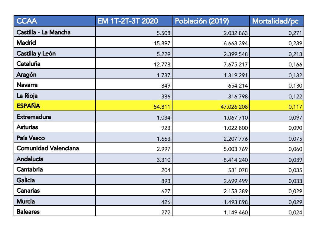 1-exceso-mortalidad-2020-enero-septiembre-ccaa-coronavirus-espana.png
