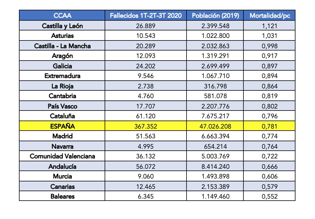 2-mortalidad-per-capita-2020-enero-septiembre-ccaa-coronavirus-covid-19-espana.png