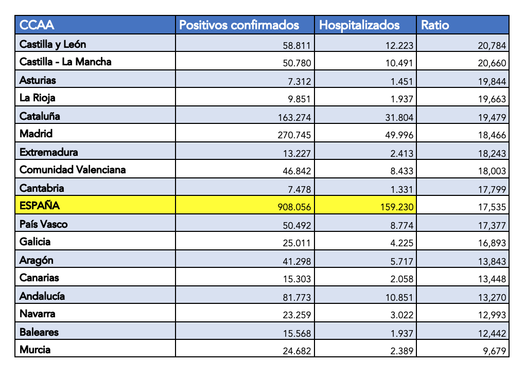 3-hospitalizados-vs-ingresados.png