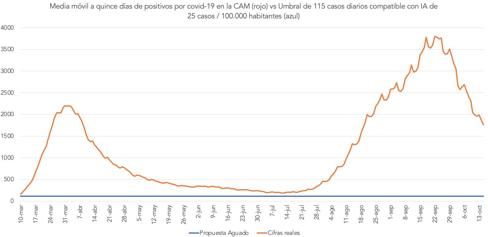 propuestas-aguado-coronavirus-madrid.png