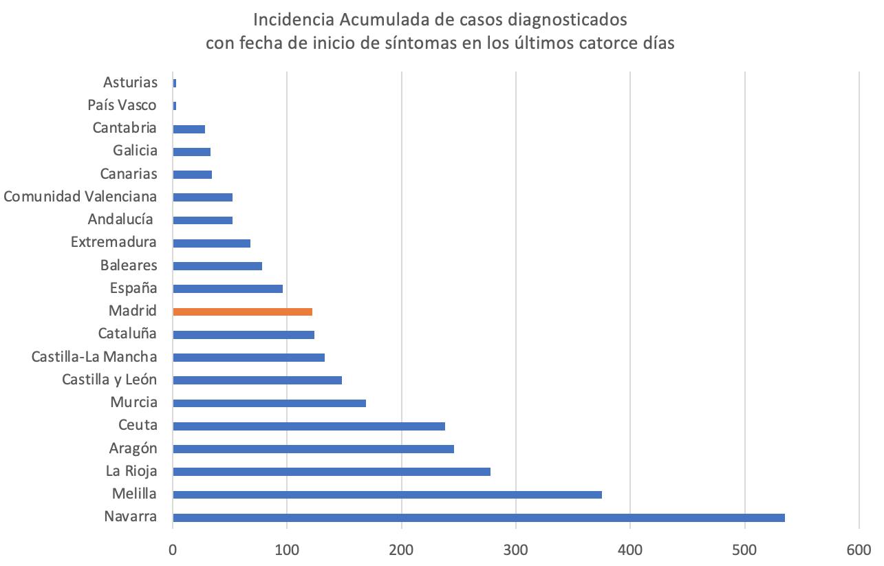 2-incidencia-acumulada-por-fecha-inicio-sintomas-catorce-dias.png