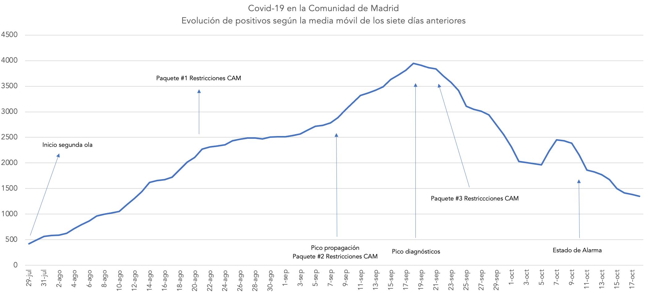 coronavirus-madrid-segunda-ola-restricciones-comunidad-estado-alarma-evolucion-positivos.png