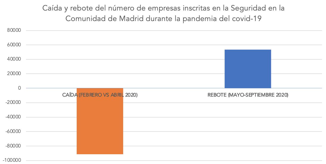 3-caida-recuperacion-empresas-comunidad-madrid-covid-19.png