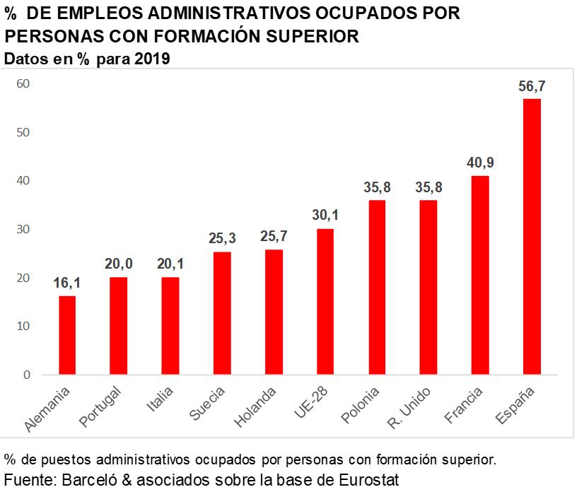 Empleos administrativos ocupados por personas con educación superior.