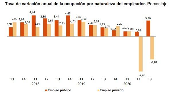 empleo-privad-publico-epa-3t-2020.jpg