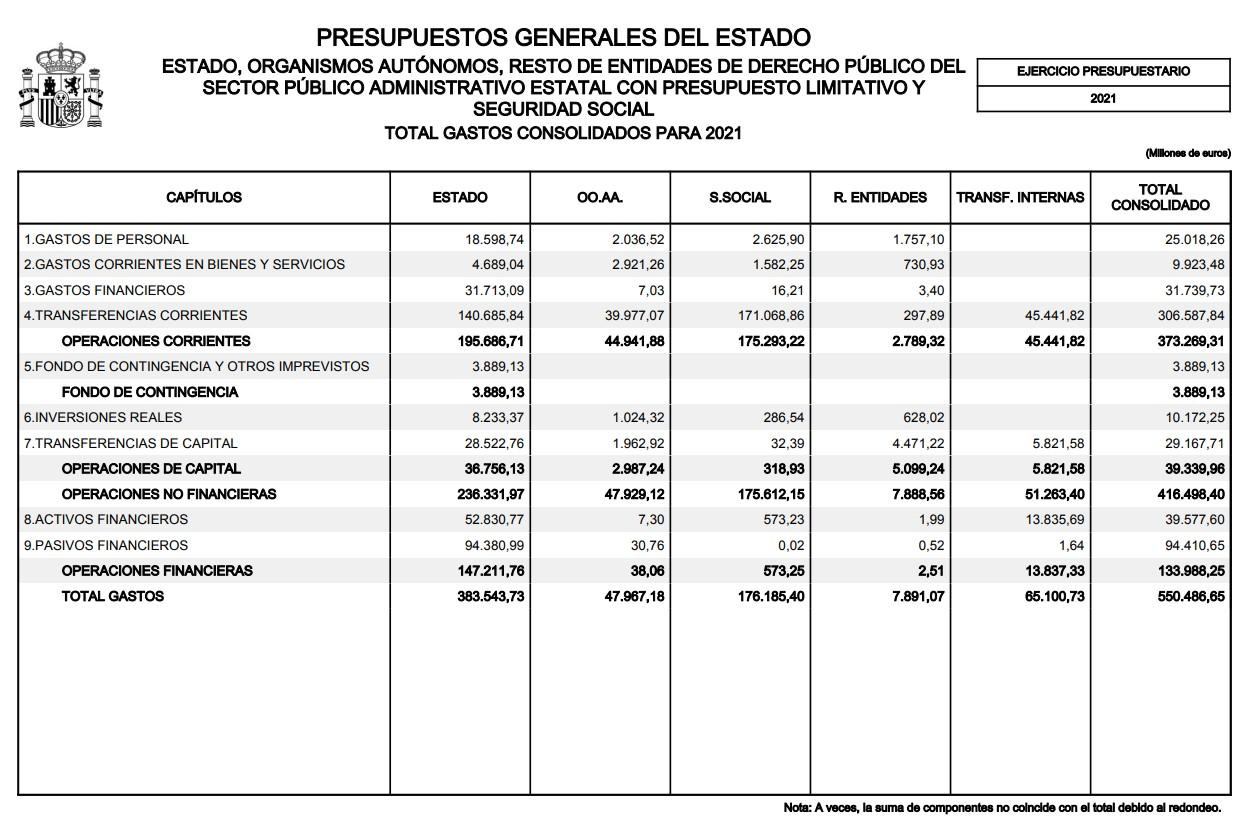 pge-2021-cuadros-1-gasto-consolidado.jpg