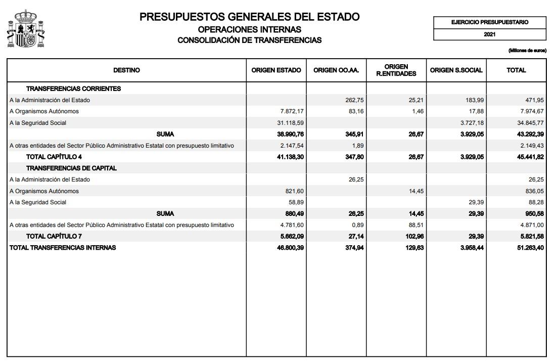 pge-2021-cuadros-2-transferencias-internas.jpg