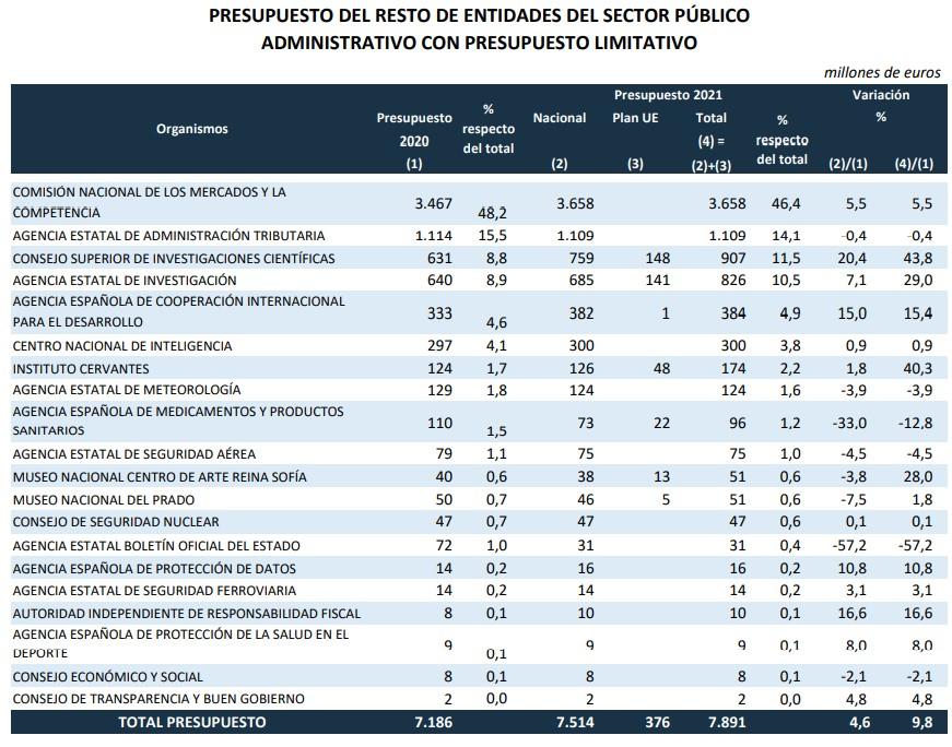 pge-2021-cuadros-4-agencias.jpg