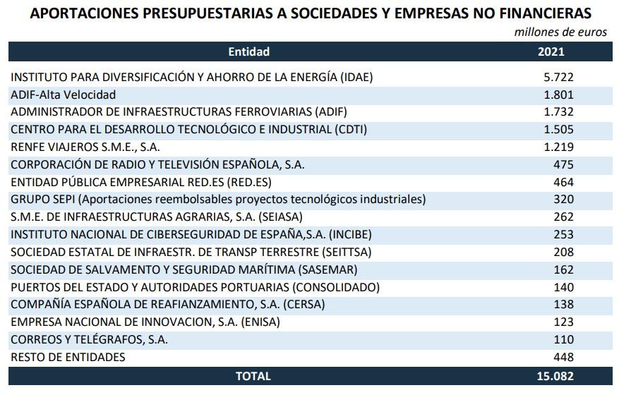 pge-2021-cuadros-5-sociedaes-aportaciones.jpg