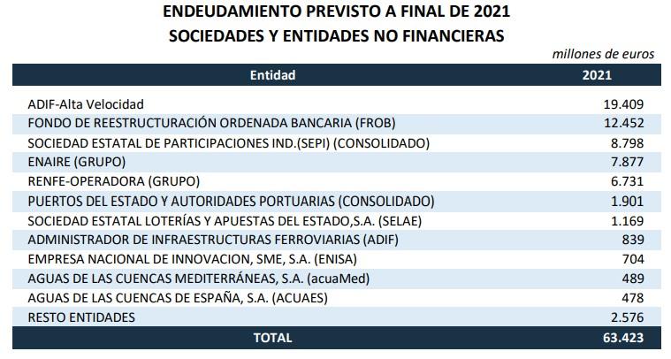 pge-2021-cuadros-6-sociedaes-deuda.jpg