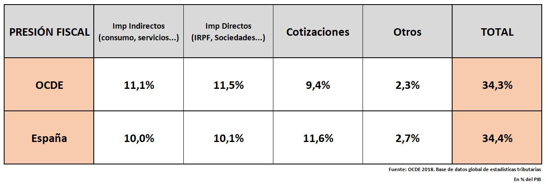 pge-2021-impuestos-presion-fiscal-ocde-cuadro.jpg