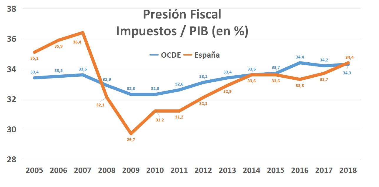 pge-2021-impuestos-presion-fiscal-ocde.jpg