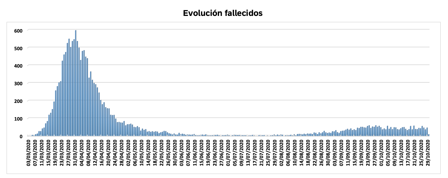 2-evolucion-fallecidos-covid-19-madrid-primera-segunda-ola.png