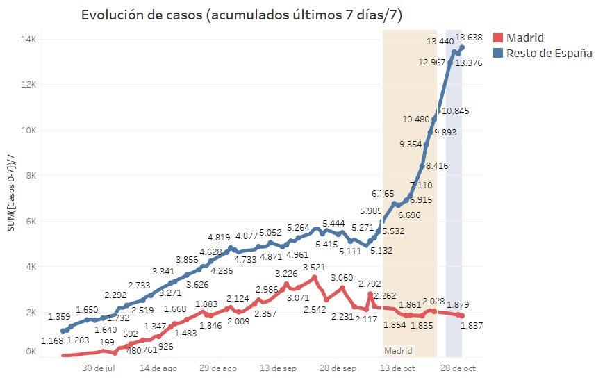 3-datos-positivos-madrid-resto-espana-narciso-michavila-segunda-ola-covid-19.jpg