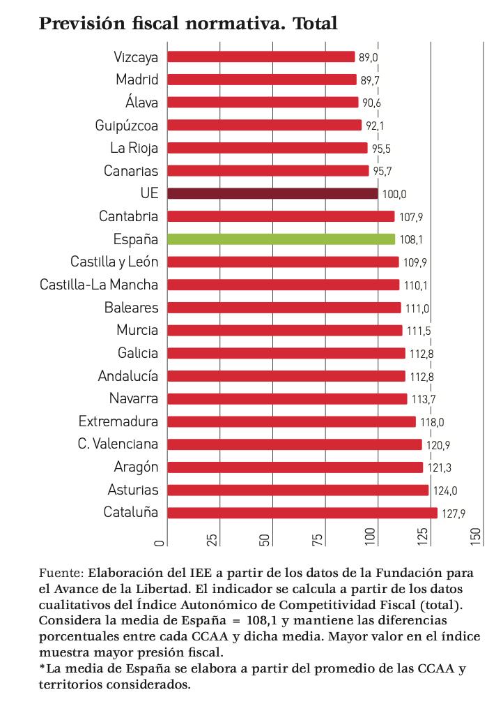1-informe-ceim-iee-impuestos-madrid.png