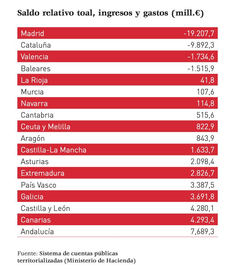 3-informe-ceim-iee-impuestos-madrid.png