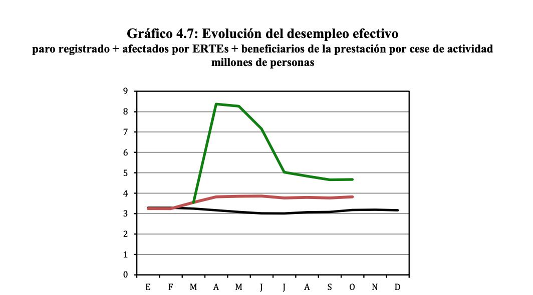paro-efectivo-vs-oficial-espana-fedea.png