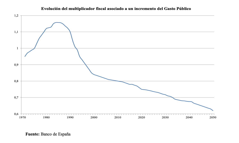 evolucion-multiplicador-fiscal-aumento-gasto-banco-espana.png