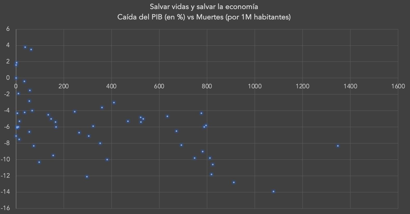 2-muertes-vs-caida-economica-covid-19-.png