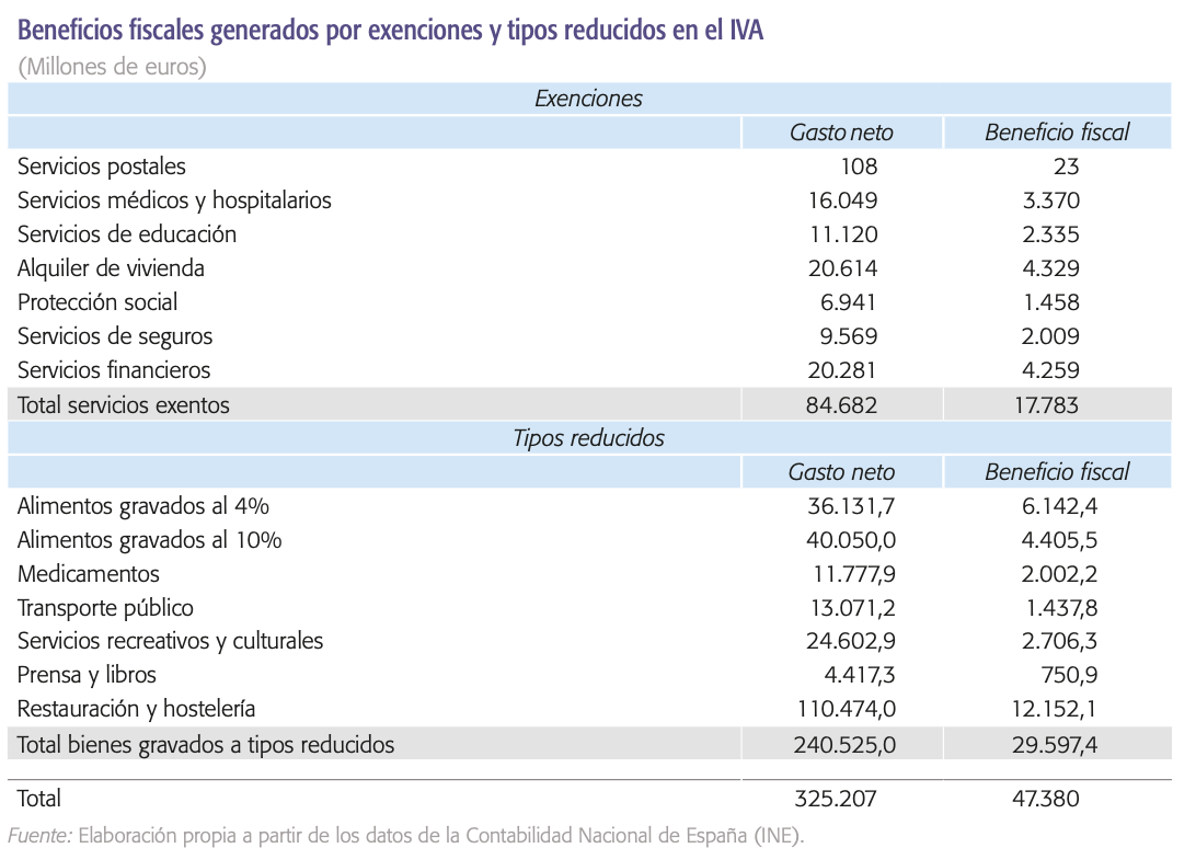funcas-impacto-beneficios-fiscales-iva.png