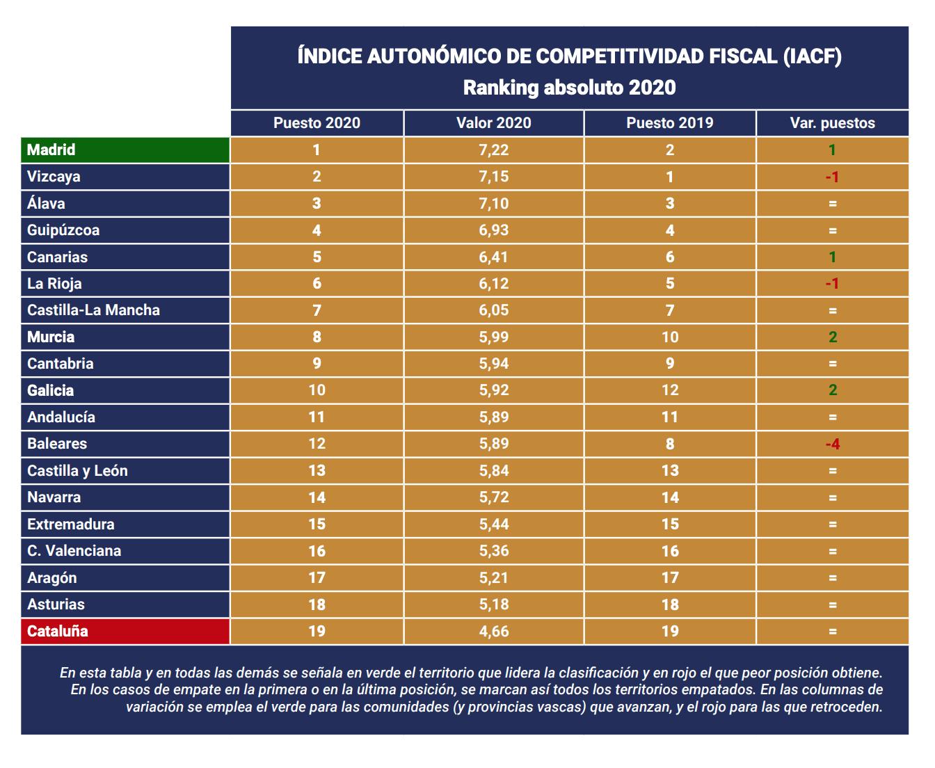 indice-autonomico-competitividad-fiscal-espana-ccaa-2020.png