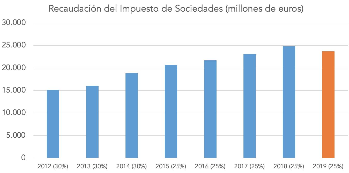 recaudacion-sociedades3040.png