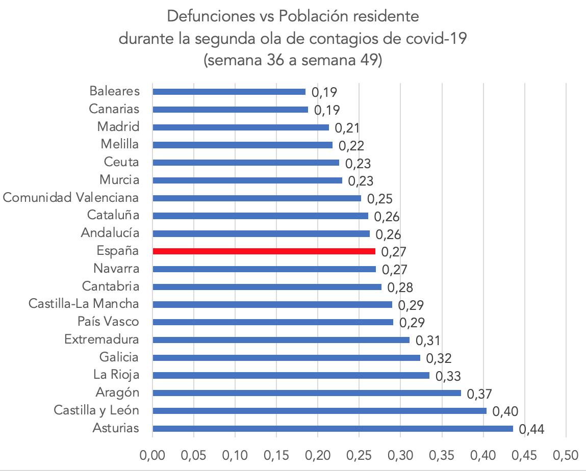 1-muertes-segunda-ola-por-habitante-ccaa-espana.png