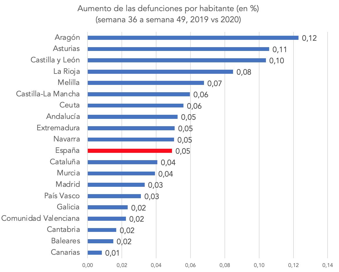2-aumento-muertes-segunda-ola-2020-2019-ccaa-espana.png