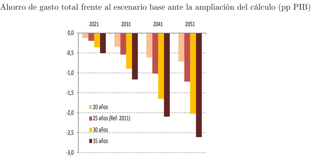 pensiones-calcu-fedea-ampliacion-calculo.jpg