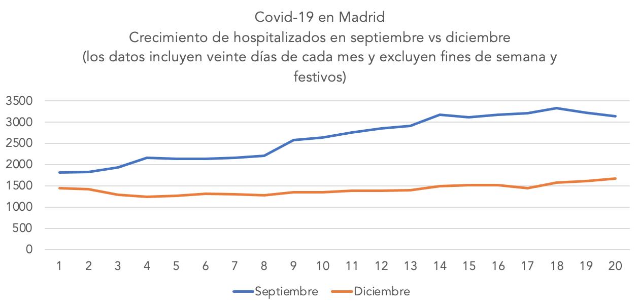 1-segunda-tercera-ola-madrid-coronavirus-covid-19.png