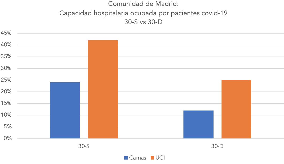 3-segunda-tercera-ola-madrid-coronavirus-covid-19.png