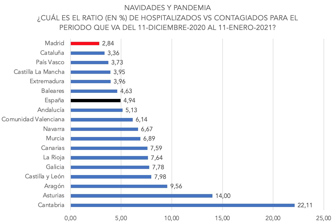 3-ratio-hospitalizados-vs-contagiados-navidad-por-ccaa.png