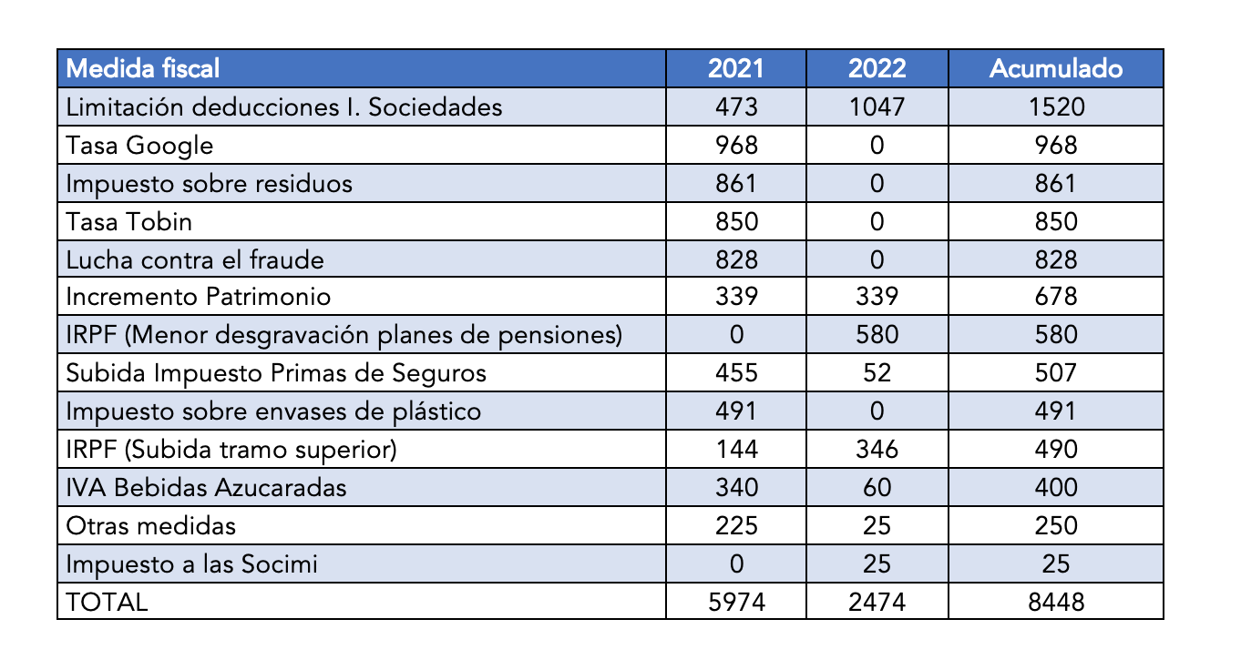 2-subidas-fiscales-2021.png
