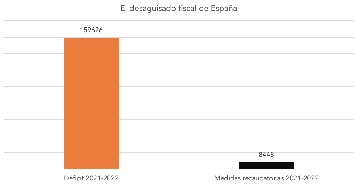 3-deficit-vs-ingresos-previstos-2021-2022.png