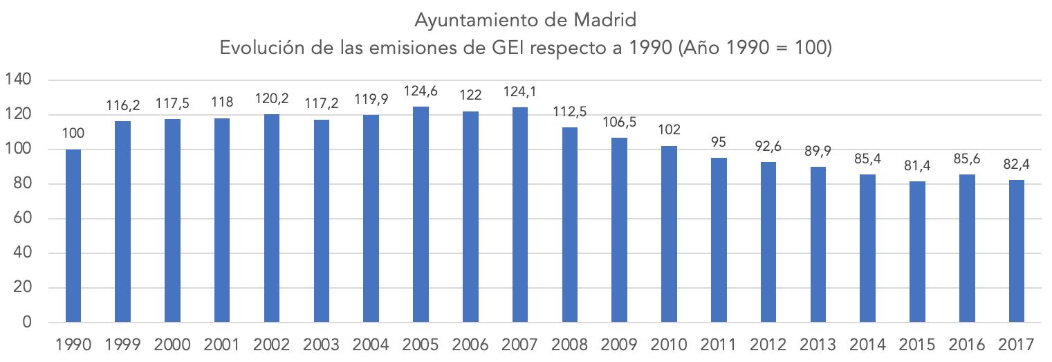 1-emisiones-ayuntamiento-madrid-gases-efecto-invernadero.png