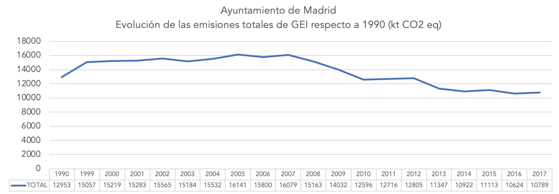 2-emisiones-ayuntamiento-madrid-gases-efecto-invernadero.png