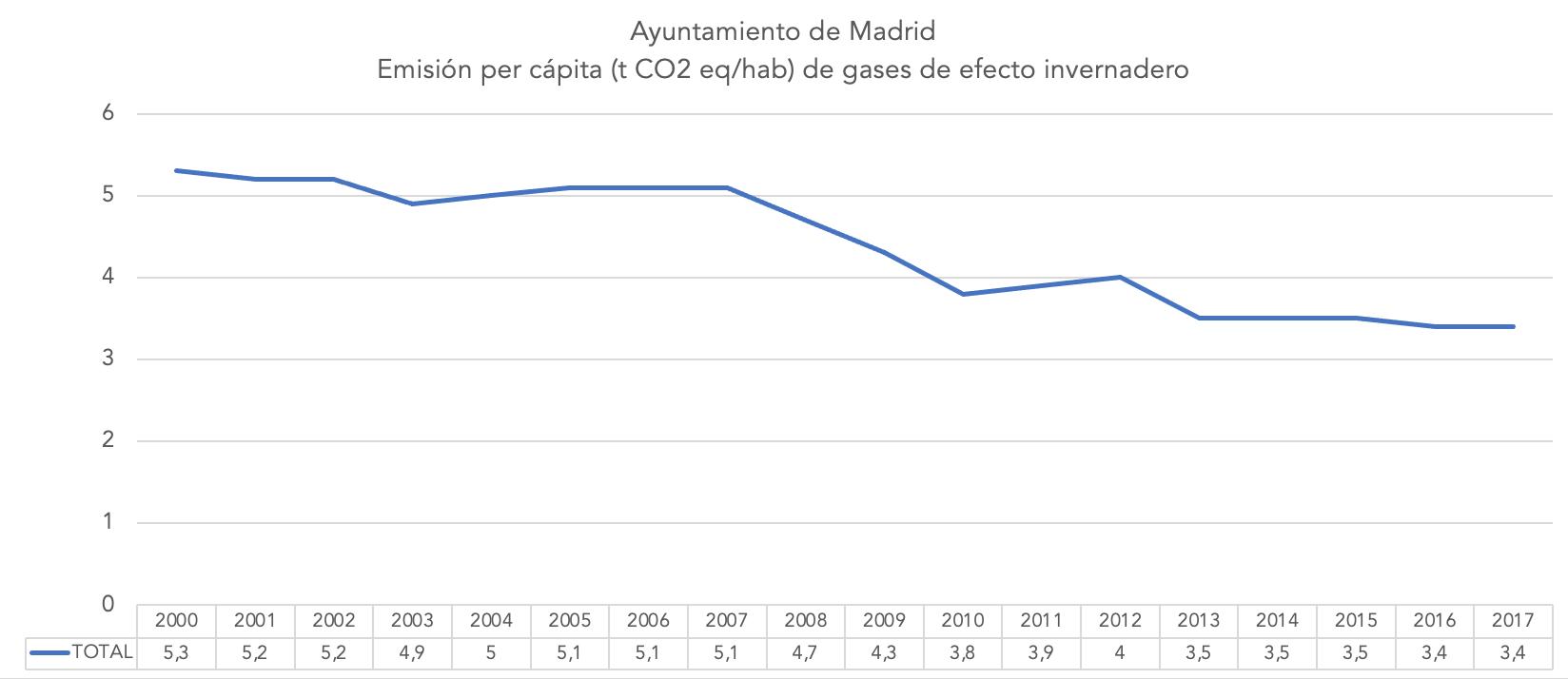 3-emisiones-per-capita-ayuntamiento-madrid-gases-efecto-invernadero.png