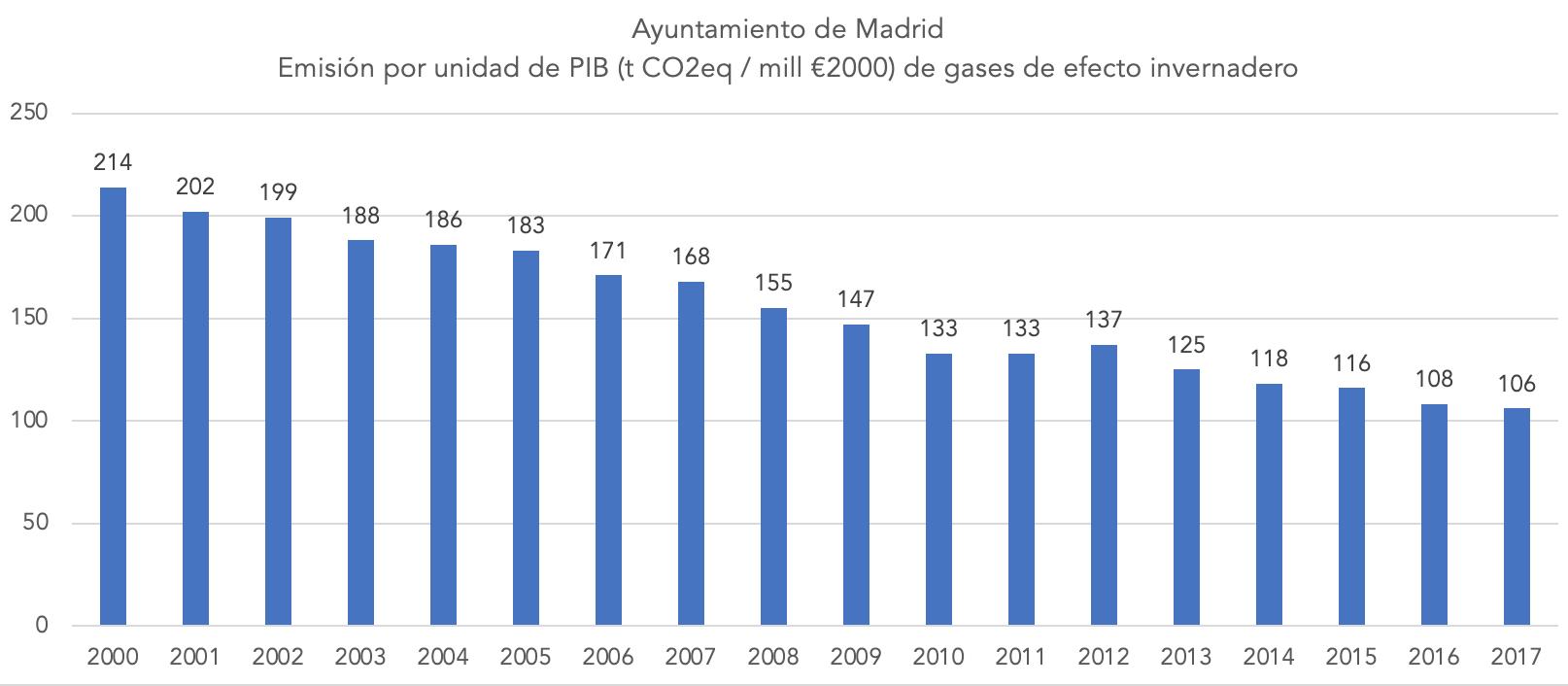 4-emisiones-por-pib-ayuntamiento-madrid-gases-efecto-invernadero.png