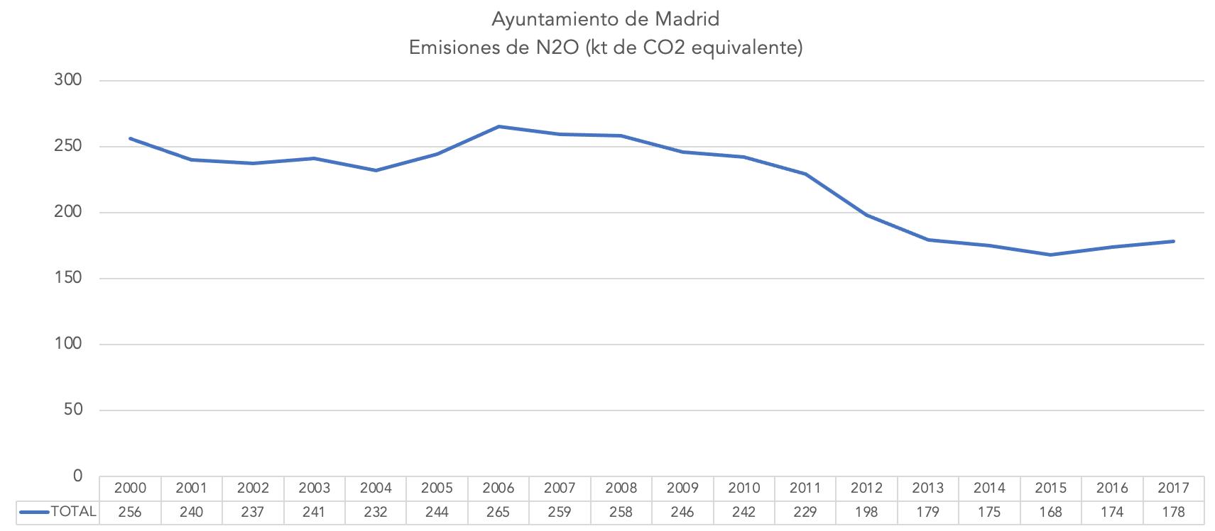 5-emisiones-n2o-ayuntamiento-madrid.png