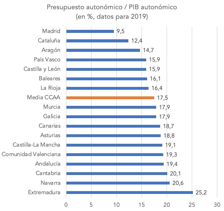 gasto-publico-autonomico-vs-pib-autonomico-ccaa-2019.png