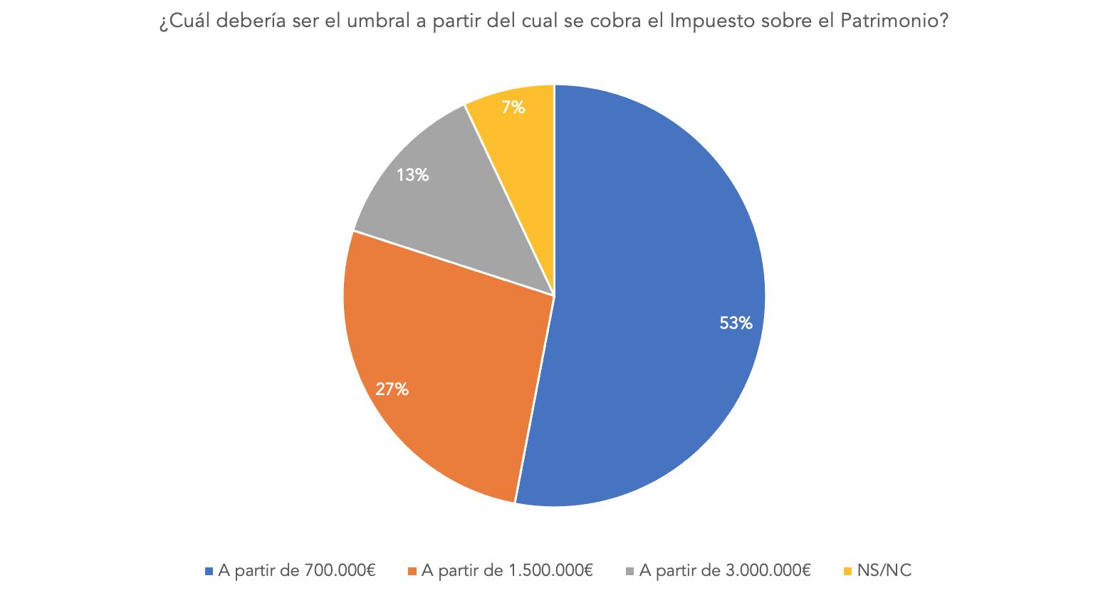 2-umbral-patrimonio-impuesto-encuesta.png