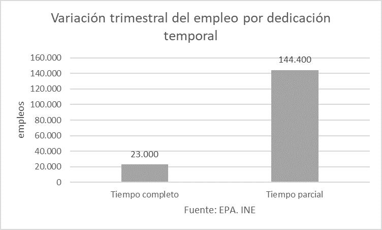 Variación trimestral del empleo por dedicación temporal.