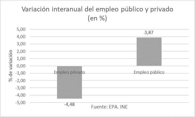 Variación interanual del empleo público y privado.